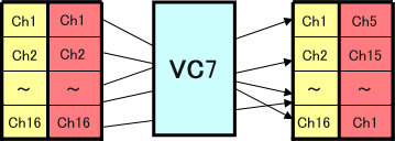 Audio Channel Mapping VC7